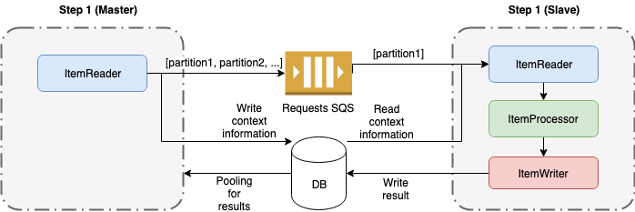 Spring Batch AWS Series (III): Remote Partitioning
